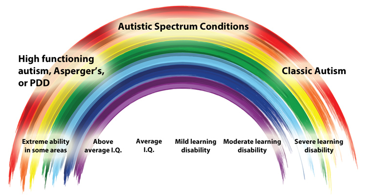 communication and autistic spectrum condition Autism spectrum disorders include social, communication, and behavioral challenges these problems can be mild, severe, or somewhere in between these problems can be mild, severe, or somewhere in.